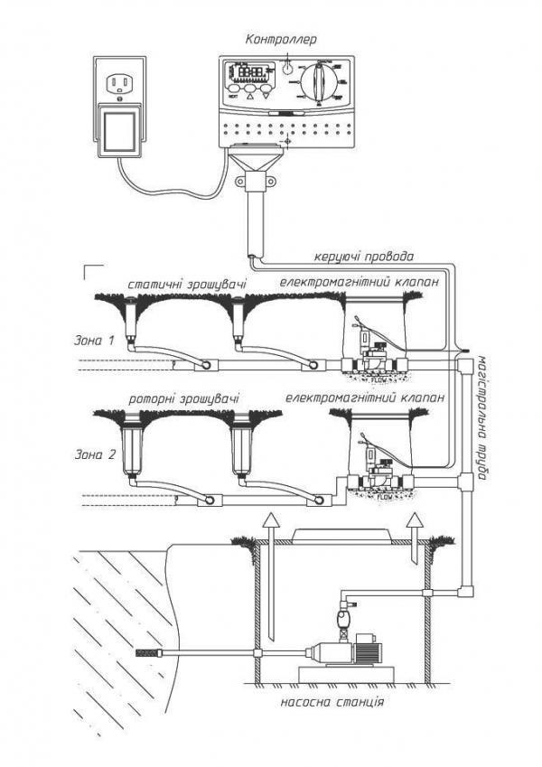 Из чего состоит система полива?